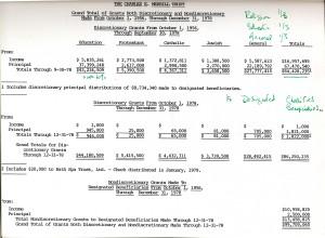 Charles E. Merrill Trust grants from 1956-1978