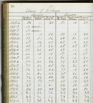 "Page of record book showing a table on ""Users of Tobacco"" from the classes of 1865 to 1886."
